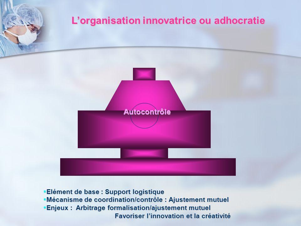 Lorganisation innovatrice ou adhocratie Elément de base : Support logistique Elément de base : Support logistique Mécanisme de coordination/contrôle :