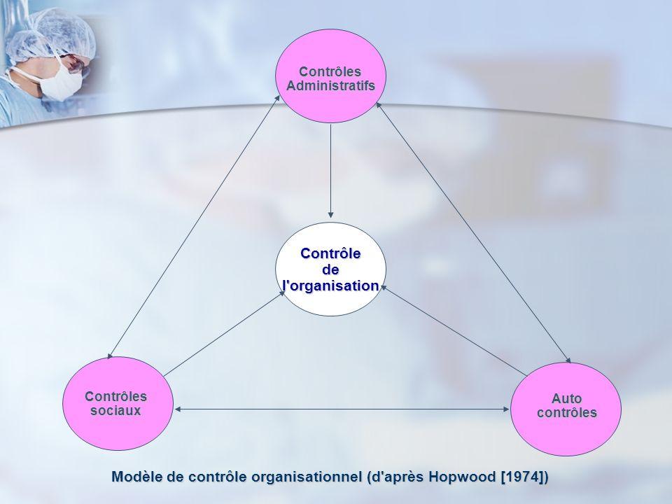 Contrôledel'organisation Autocontrôles Modèle de contrôle organisationnel (d'après Hopwood [1974]) Contrôlessociaux ContrôlesAdministratifs
