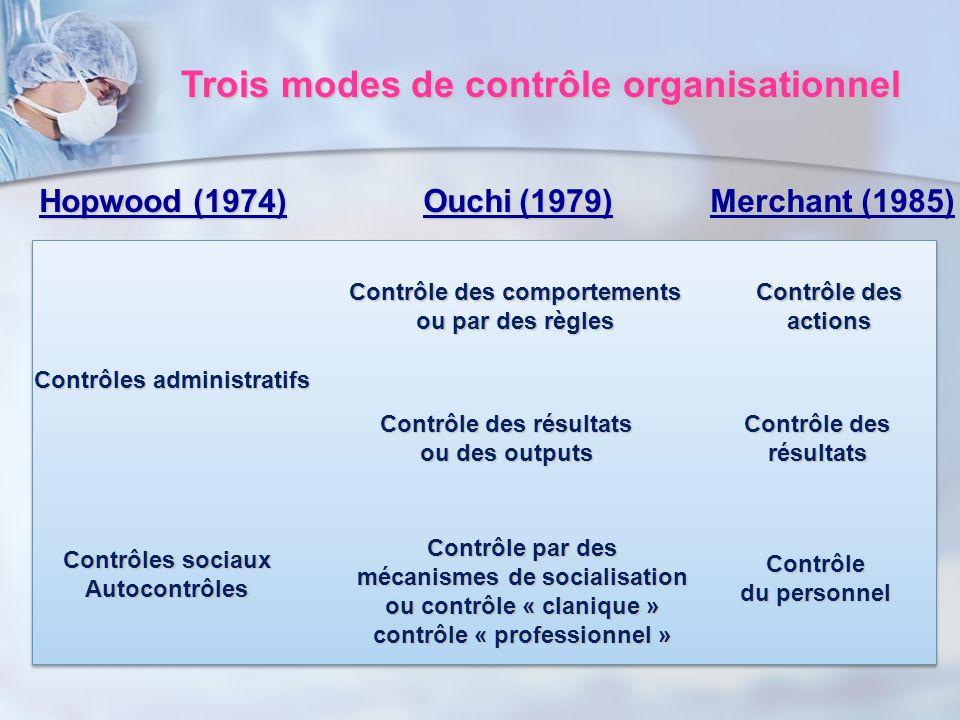 Trois modes de contrôle organisationnel Hopwood (1974)Ouchi(1979)Merchant (1985) Contrôles administratifs Contrôle des comportements ou par des règles