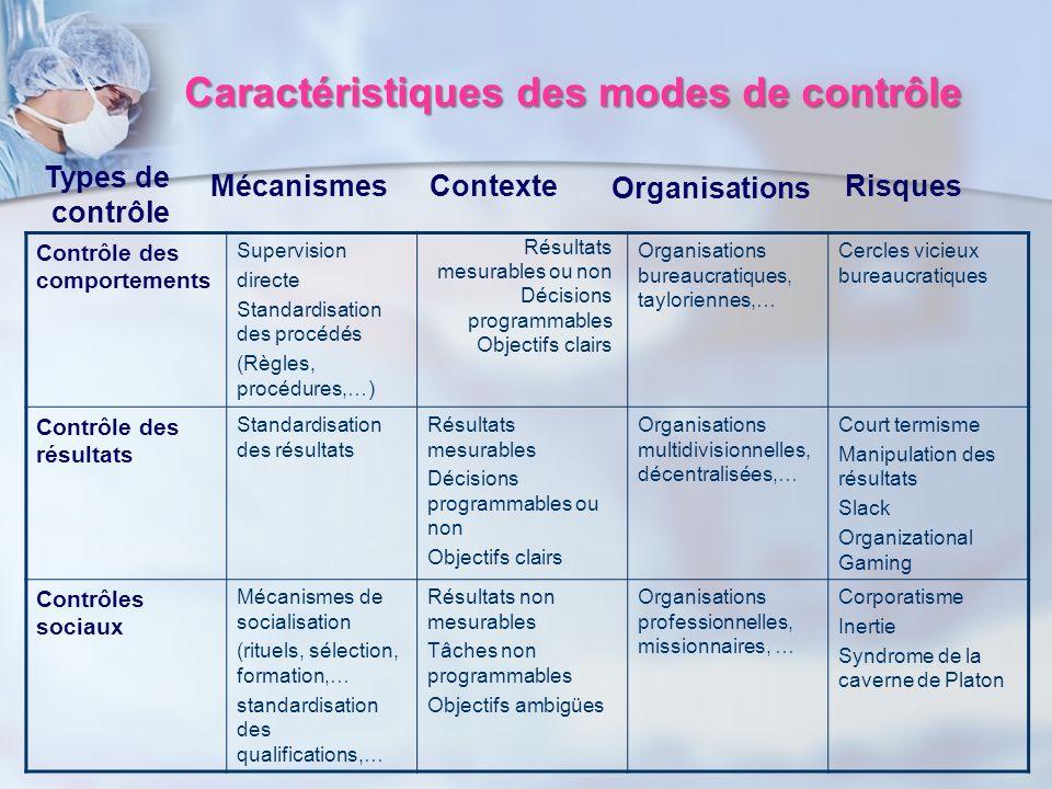 Contrôle des comportements Supervision directe Standardisation des procédés (Règles, procédures,…) Organisations bureaucratiques, tayloriennes,… Cercl