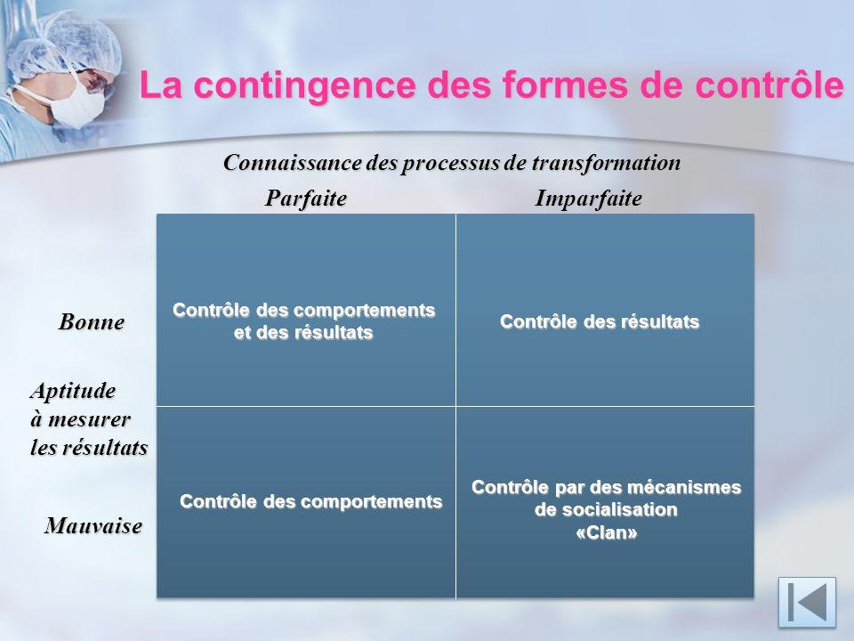 La contingence des formes de contrôle Connaissance des processus de transformation Aptitude à mesurer les résultats Bonne Mauvaise ParfaiteImparfaite