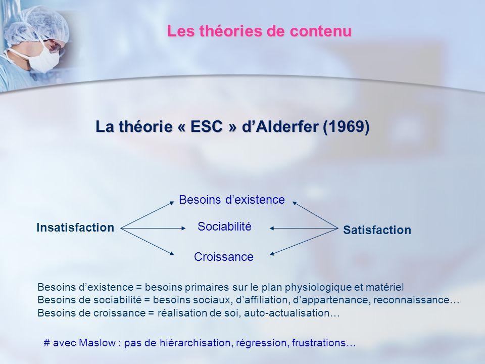 Les théories de contenu La théorie « ESC » dAlderfer (1969) Besoins dexistence = besoins primaires sur le plan physiologique et matériel Besoins de so