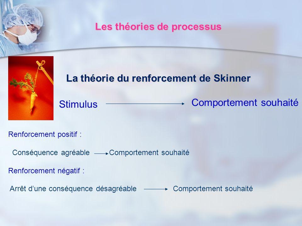 Les théories de processus La théorie du renforcement de Skinner Stimulus Comportement souhaité Renforcement positif : Conséquence agréable Comportemen
