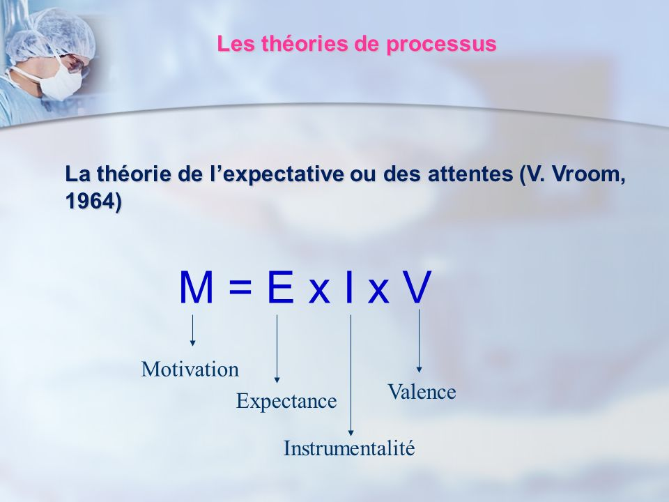 La théorie de lexpectative ou des attentes (V. Vroom, 1964) M = E x I x V Motivation Expectance Instrumentalité Valence Les théories de processus