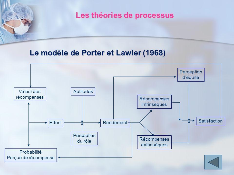 Le modèle de Porter et Lawler (1968) Valeur des récompenses Probabilité Perçue de récompense Effort Aptitudes Perception du rôle Rendement Récompenses