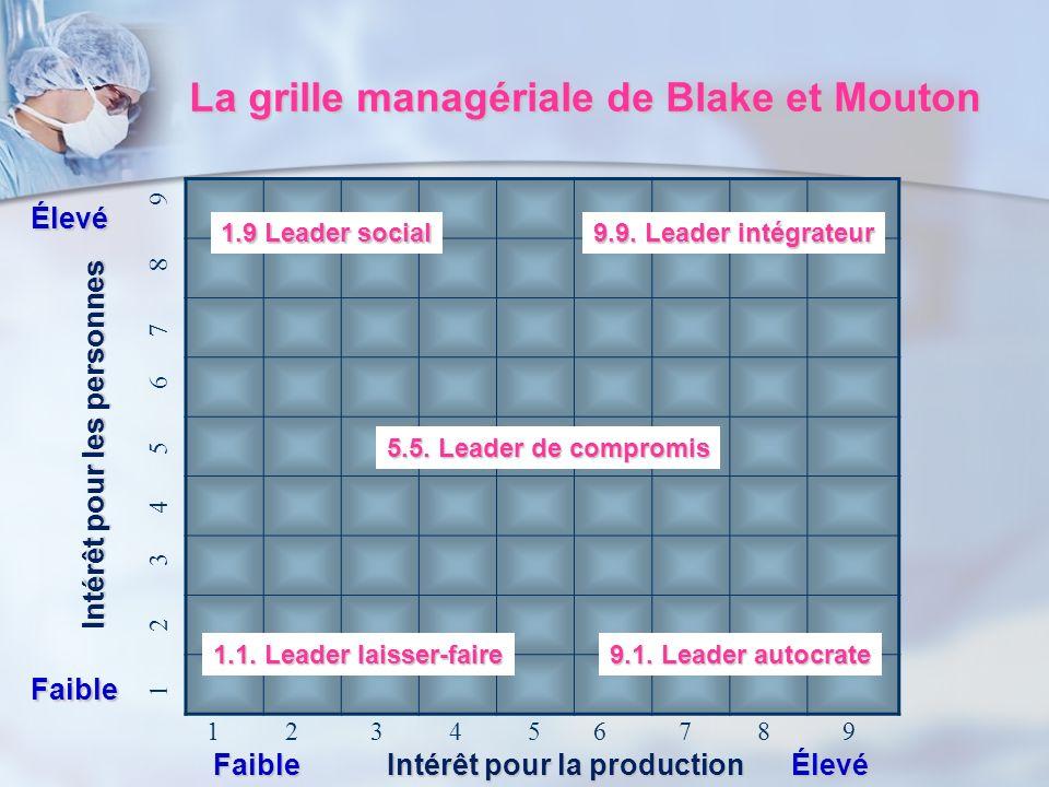 La grille managériale de Blake et Mouton Faible Élevé Intérêt pour la production 1 2 3 4 5 6 7 8 9 Faible Élevé Intérêt pour les personnes 1.9 Leader