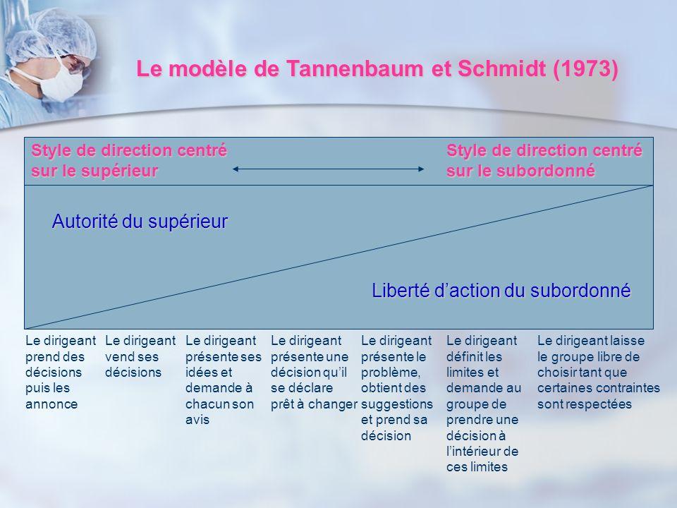 Le modèle de Tannenbaum et Schmidt (1973) Style de direction centré sur le supérieur Style de direction centré sur le subordonné Autorité du supérieur