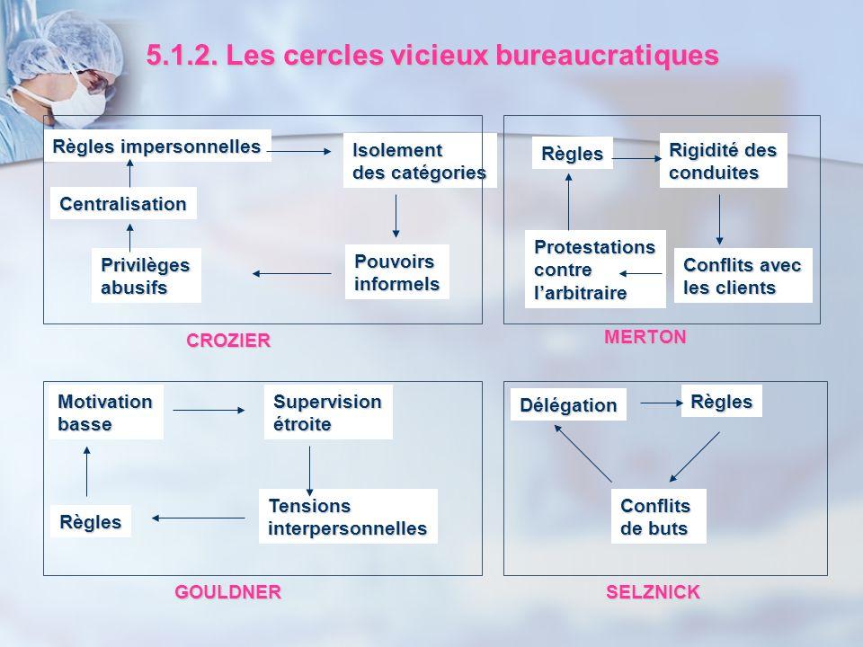 5.1.2. Les cercles vicieux bureaucratiques Règles impersonnelles Isolement des catégories Pouvoirsinformels Privilègesabusifs Centralisation Motivatio
