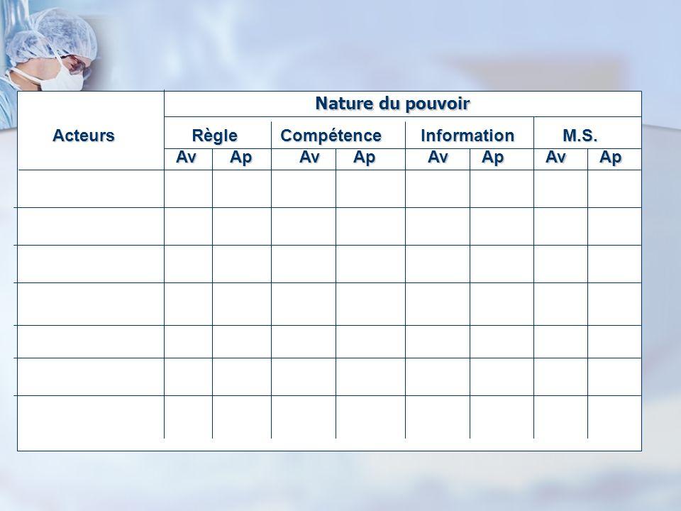 Acteurs Règle Compétence Information M.S. Nature du pouvoir Av Ap