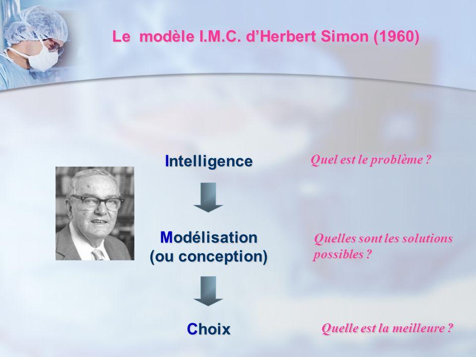Le modèle I.M.C. dHerbert Simon (1960) Intelligence Modélisation (ou conception) Choix Quel est le problème ? Quelles sont les solutions possibles ? Q