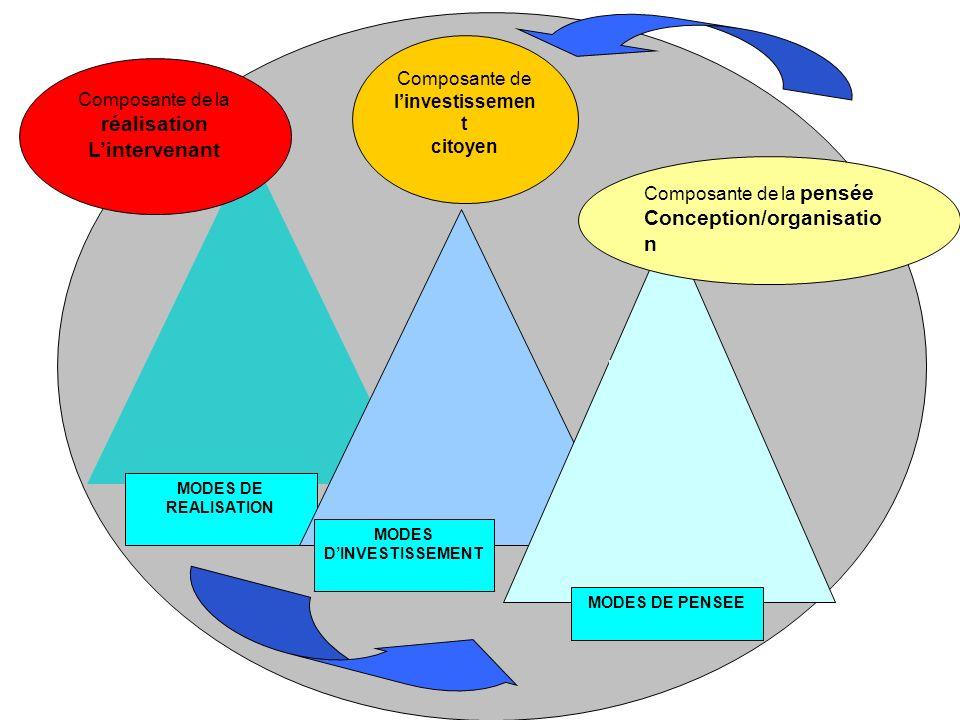 MODES DE REALISATION Composante de la réalisation Lintervenant MODES DINVESTISSEMENT Composante de linvestissemen t citoyen Composante de la pensée Co