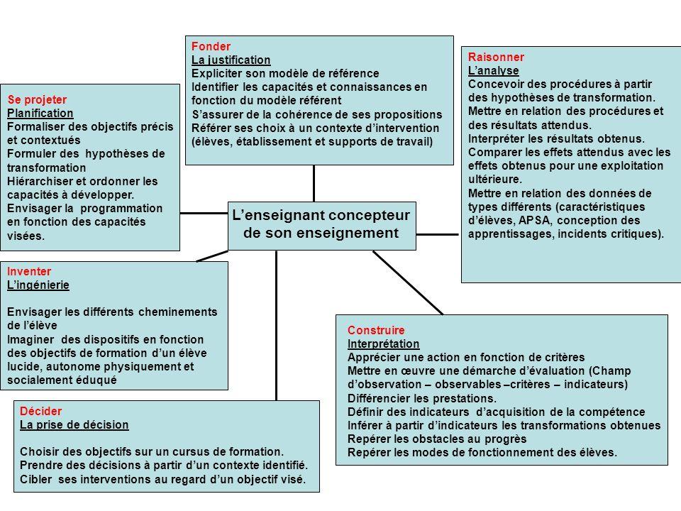 Lenseignant concepteur de son enseignement Fonder La justification Expliciter son modèle de référence Identifier les capacités et connaissances en fon