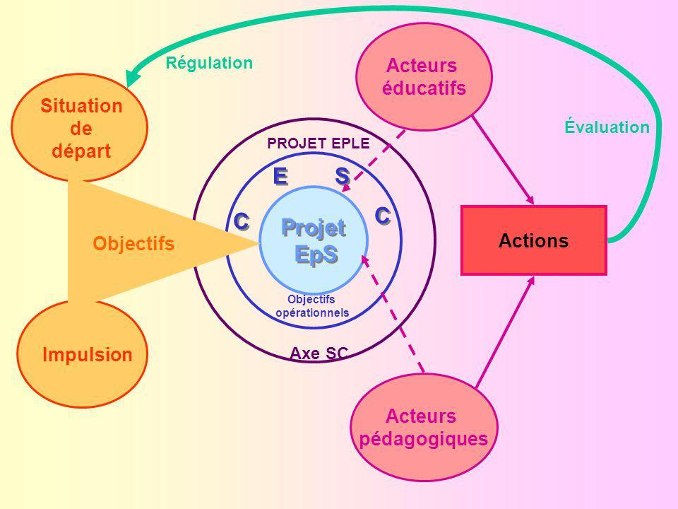Acteurs éducatifs Acteurs pédagogiques Projet EpS Projet EpS C C E E S S C C Objectifs opérationnels Axe SC Situation de départ Impulsion Objectifs Évaluation Régulation Actions PROJET EPLE LÉducation pour la Santé