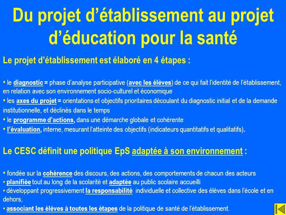 Du projet détablissement au projet déducation pour la santé Le projet détablissement est élaboré en 4 étapes : le diagnostic = phase danalyse particip