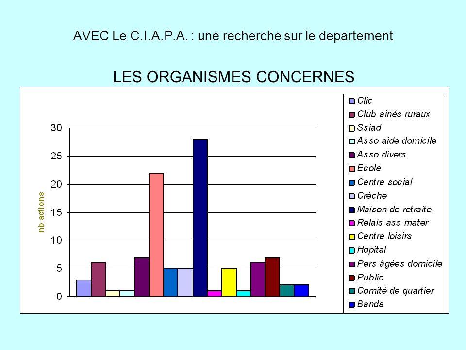 AVEC Le C.I.A.P.A. : une recherche sur le departement LES ORGANISMES CONCERNES