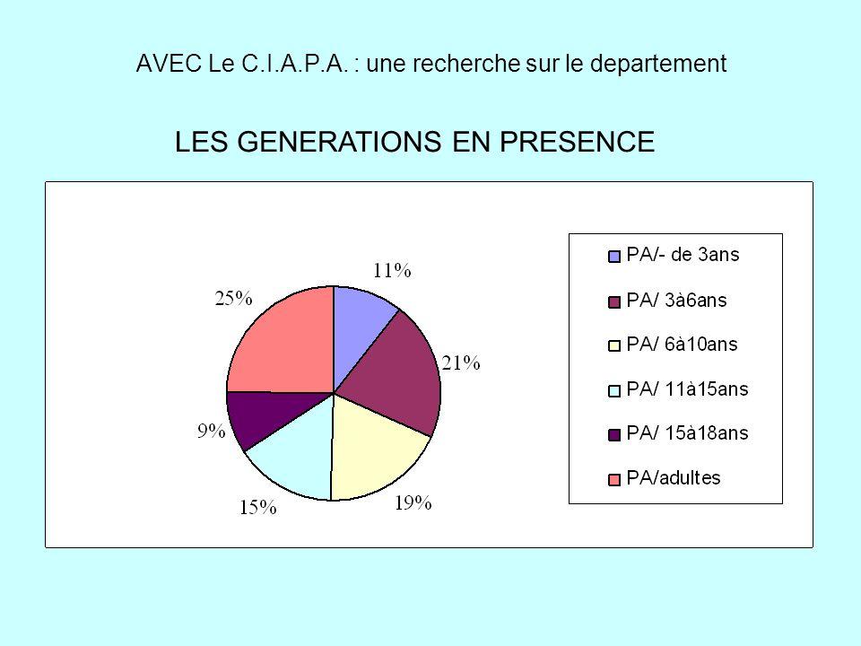 AVEC Le C.I.A.P.A. : une recherche sur le departement LES GENERATIONS EN PRESENCE