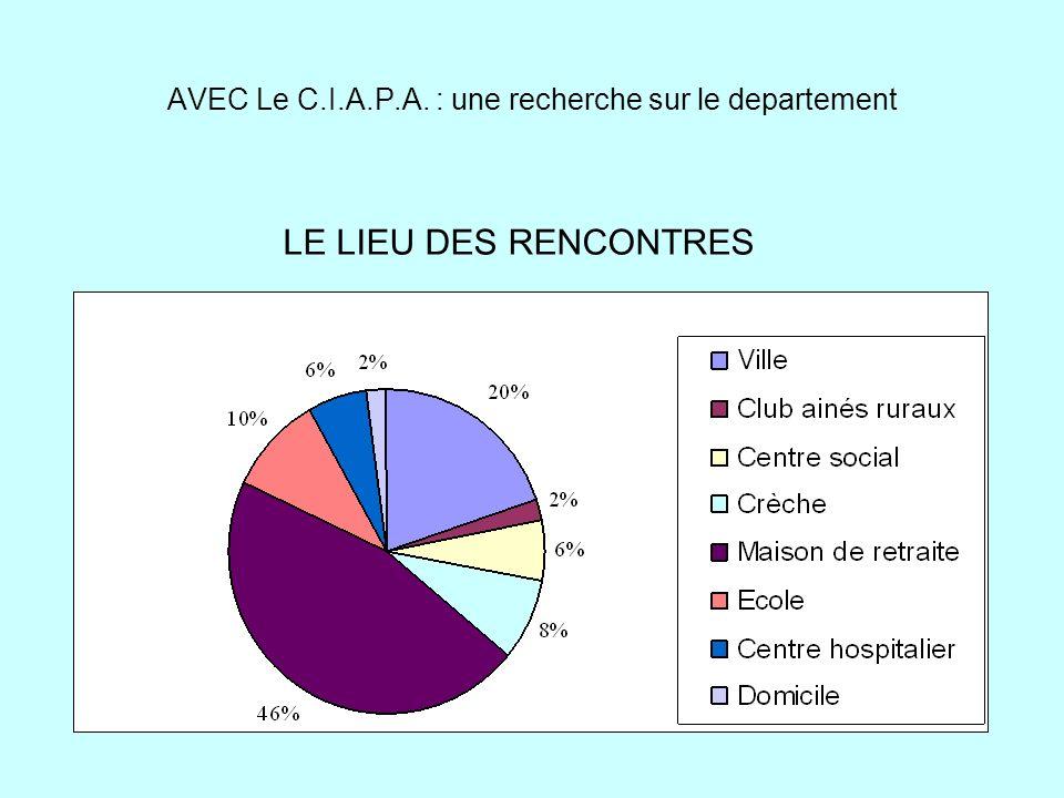 AVEC Le C.I.A.P.A. : une recherche sur le departement LE LIEU DES RENCONTRES