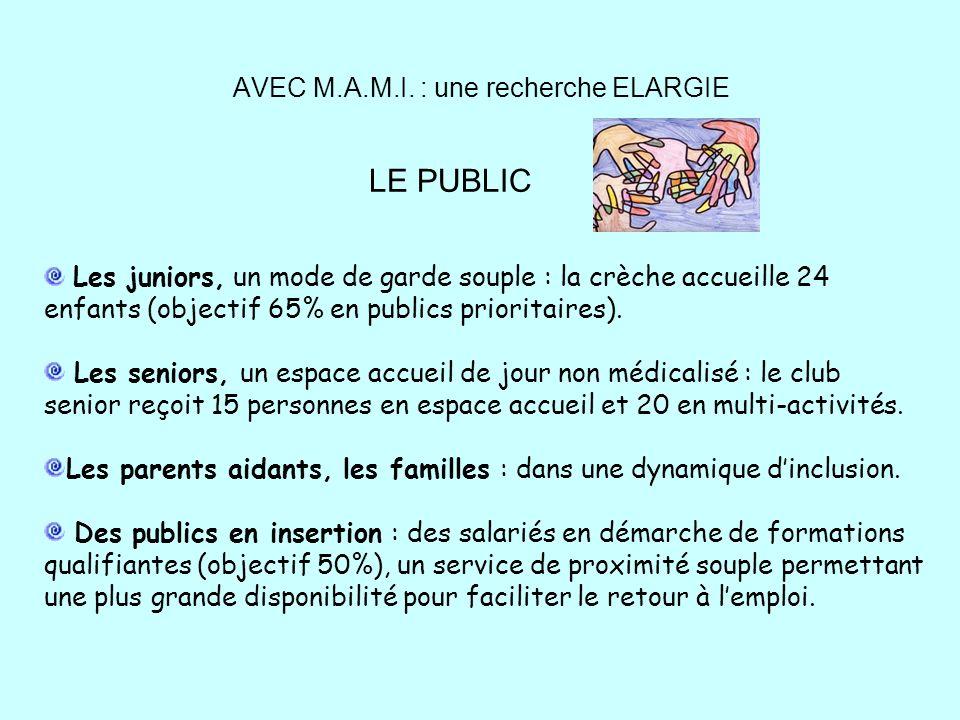AVEC M.A.M.I. : une recherche ELARGIE Les juniors, un mode de garde souple : la crèche accueille 24 enfants (objectif 65% en publics prioritaires). Le