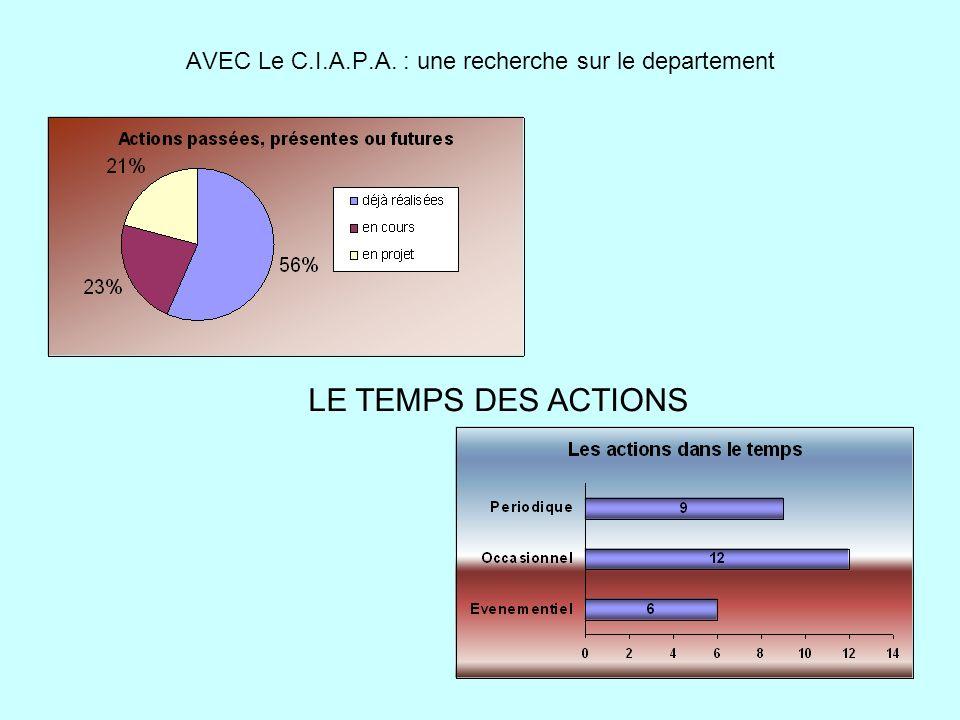 AVEC Le C.I.A.P.A. : une recherche sur le departement LE TEMPS DES ACTIONS