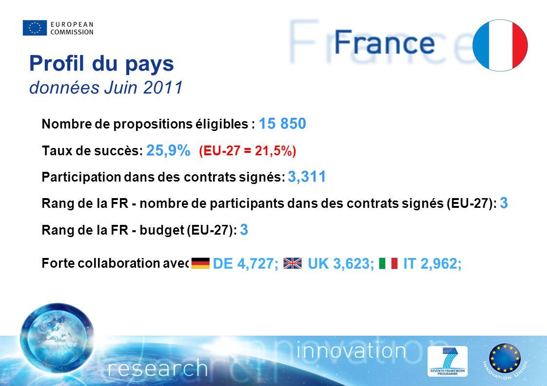 Profil du pays données Juin 2011 Nombre de propositions éligibles : 15 850 Taux de succès: 25,9% (EU-27 = 21,5%) Participation dans des contrats signés: 3,311 Rang de la FR - nombre de participants dans des contrats signés (EU-27): 3 Rang de la FR - budget (EU-27): 3 Forte collaboration avec: