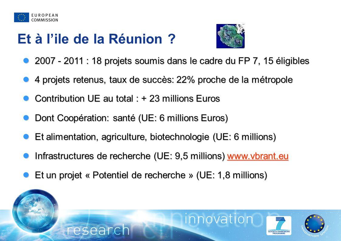 Et à lile de la Réunion ? 2007 - 2011 : 18 projets soumis dans le cadre du FP 7, 15 éligibles 2007 - 2011 : 18 projets soumis dans le cadre du FP 7, 1