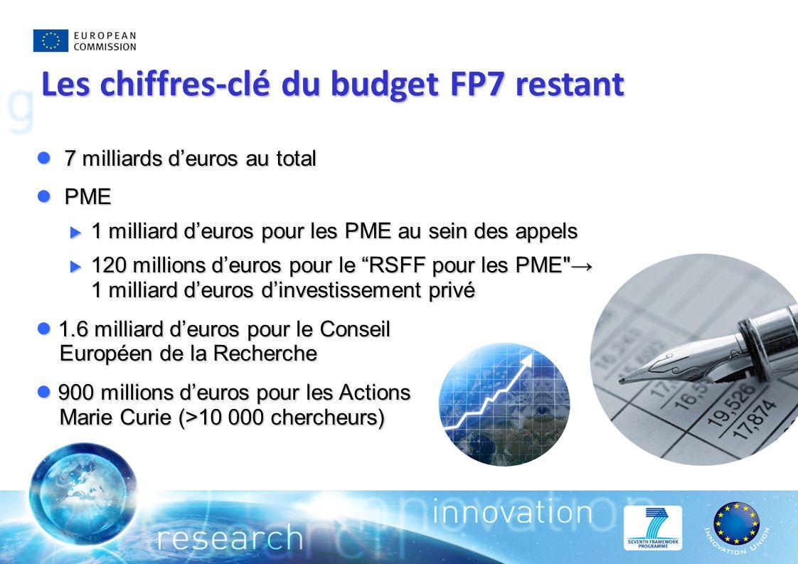 7 milliards deuros au total 7 milliards deuros au total PME PME 1 milliard deuros pour les PME au sein des appels 1 milliard deuros pour les PME au sein des appels 120 millions deuros pour le RSFF pour les PME 1 milliard deuros dinvestissement privé 120 millions deuros pour le RSFF pour les PME 1 milliard deuros dinvestissement privé 1.6 milliard deuros pour le Conseil Européen de la Recherche 1.6 milliard deuros pour le Conseil Européen de la Recherche 900 millions deuros pour les Actions Marie Curie (>10 000 chercheurs) 900 millions deuros pour les Actions Marie Curie (>10 000 chercheurs) Les chiffres-clé du budget FP7 restant