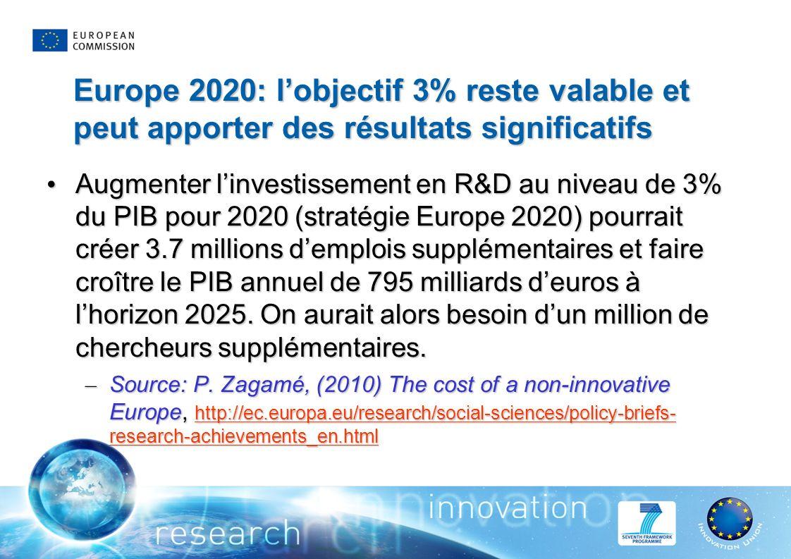 Europe 2020: lobjectif 3% reste valable et peut apporter des résultats significatifs Augmenter linvestissement en R&D au niveau de 3% du PIB pour 2020 (stratégie Europe 2020) pourrait créer 3.7 millions demplois supplémentaires et faire croître le PIB annuel de 795 milliards deuros à lhorizon 2025.