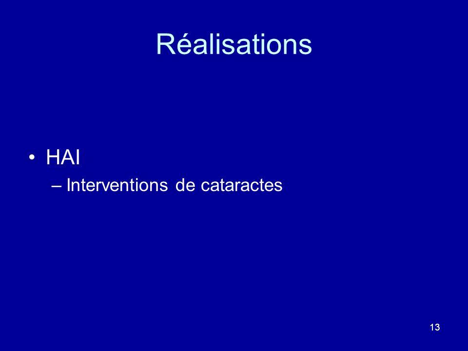 Réalisations HAI –Interventions de cataractes 13