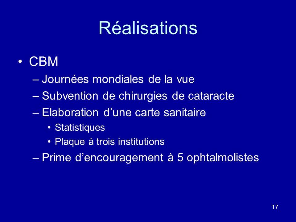 Réalisations CBM –Journées mondiales de la vue –Subvention de chirurgies de cataracte –Elaboration dune carte sanitaire Statistiques Plaque à trois in