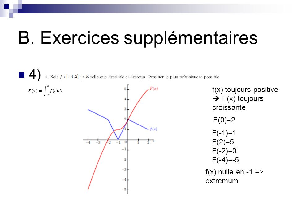 B. Exercices supplémentaires 4) f(x) toujours positive F(x) toujours croissante F(0)=2 F(-1)=1 F(2)=5 F(-2)=0 F(-4)=-5 f(x) nulle en -1 => extremum