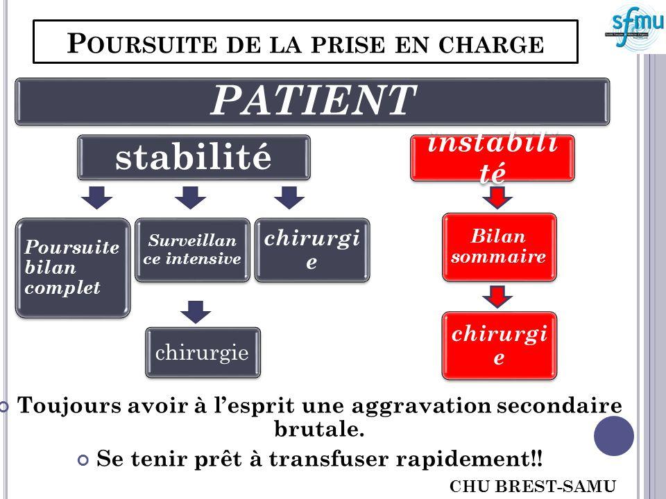 P OURSUITE DE LA PRISE EN CHARGE Toujours avoir à lesprit une aggravation secondaire brutale. Se tenir prêt à transfuser rapidement!! PATIENT stabilit