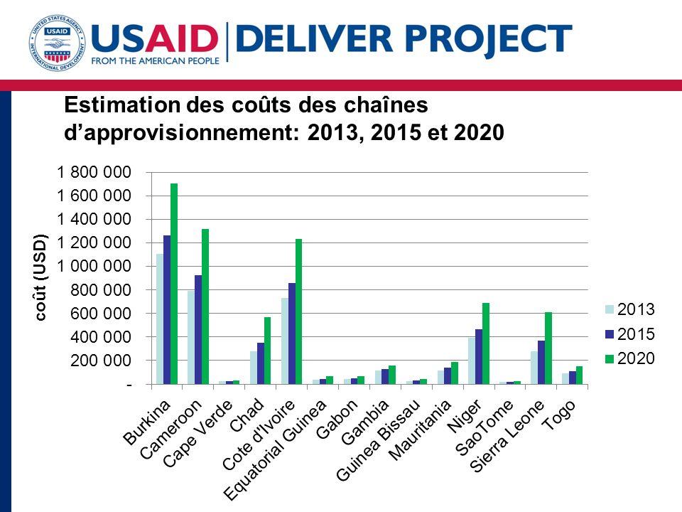 Estimation des coûts des chaînes dapprovisionnement: 2013, 2015 et 2020