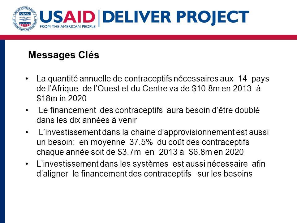Messages Clés La quantité annuelle de contraceptifs nécessaires aux 14 pays de lAfrique de lOuest et du Centre va de $10.8m en 2013 à $18m in 2020 Le financement des contraceptifs aura besoin dêtre doublé dans les dix années à venir Linvestissement dans la chaine dapprovisionnement est aussi un besoin: en moyenne 37.5% du coût des contraceptifs chaque année soit de $3.7m en 2013 à $6.8m en 2020 Linvestissement dans les systèmes est aussi nécessaire afin daligner le financement des contraceptifs sur les besoins