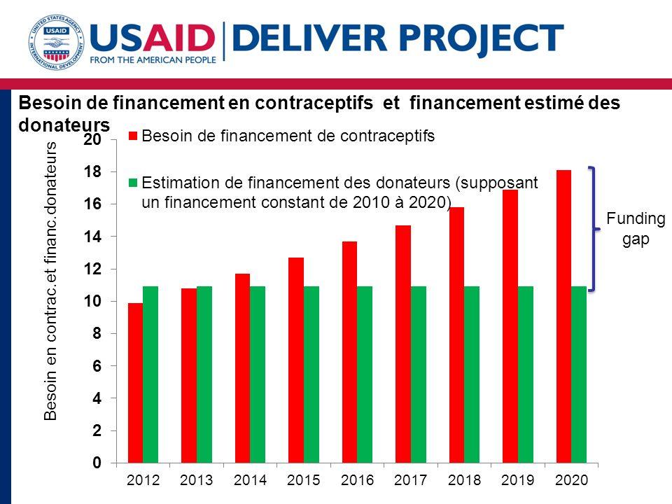 Besoin de financement en contraceptifs et financement estimé des donateurs Funding gap