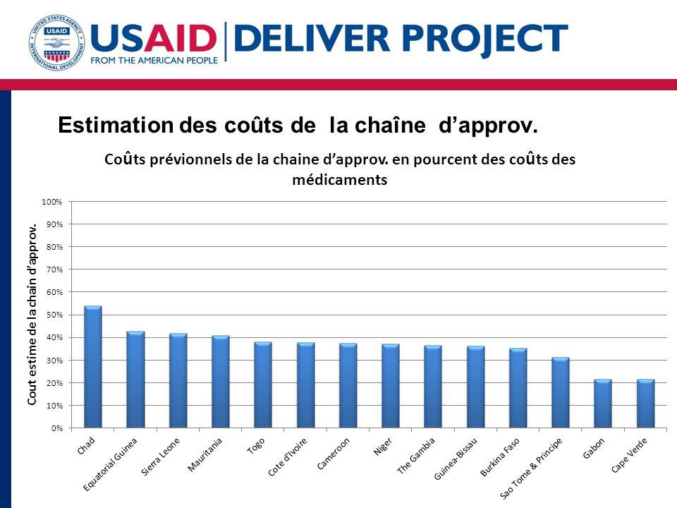 Estimation des coûts des contraceptifs et des chaînes d approvisionnement: 2013