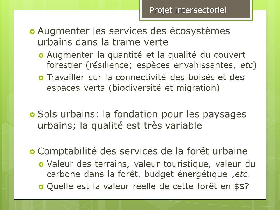 Augmenter les services des écosystèmes urbains dans la trame verte Augmenter la quantité et la qualité du couvert forestier (résilience; espèces envah