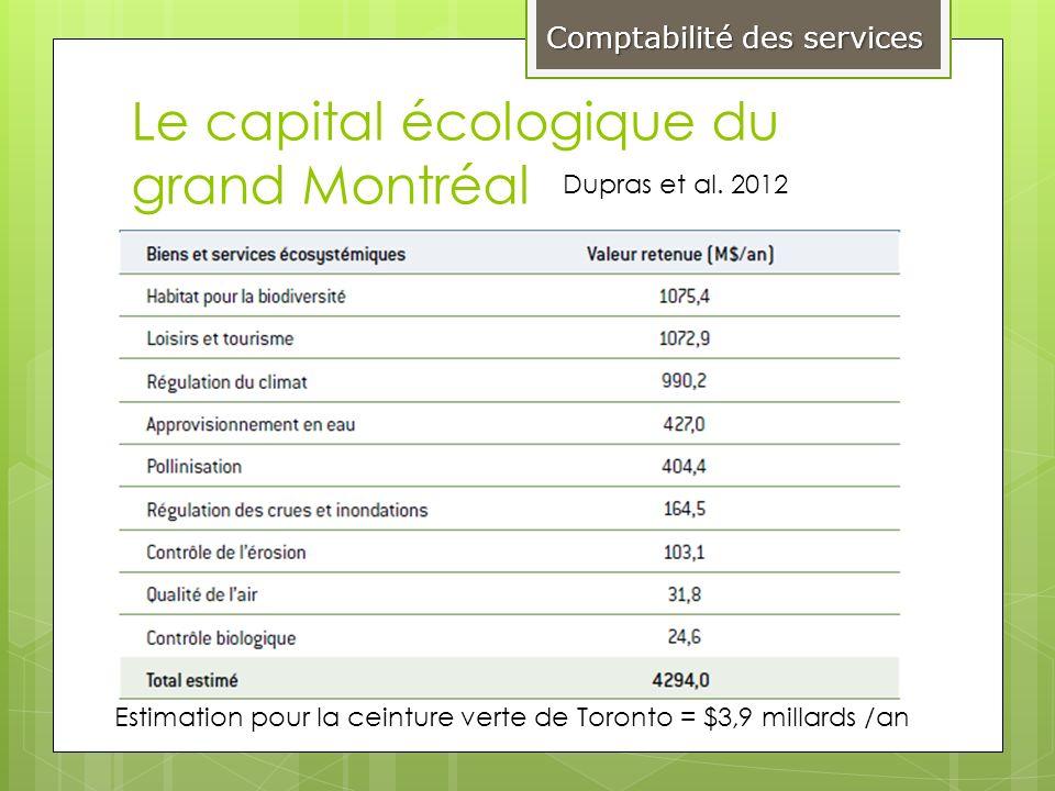 Le capital écologique du grand Montréal Dupras et al. 2012 Comptabilité des services Estimation pour la ceinture verte de Toronto = $3,9 millards /an