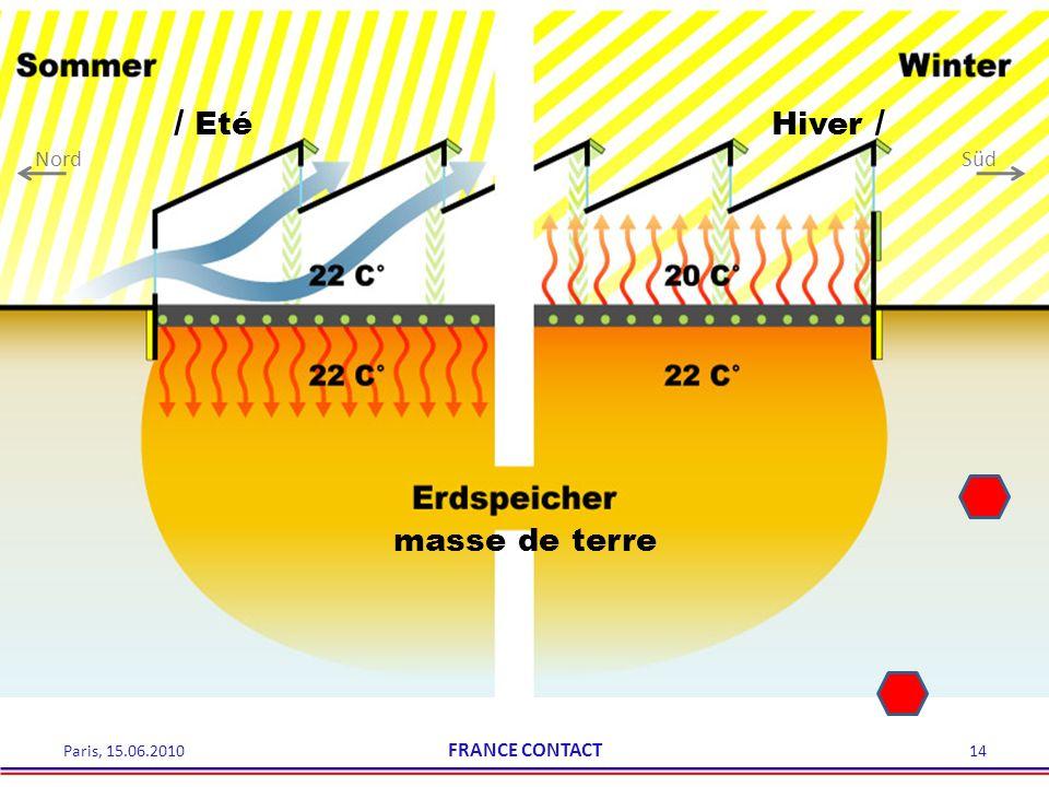 NordSüd / EtéHiver / masse de terre 14Paris, 15.06.2010 FRANCE CONTACT