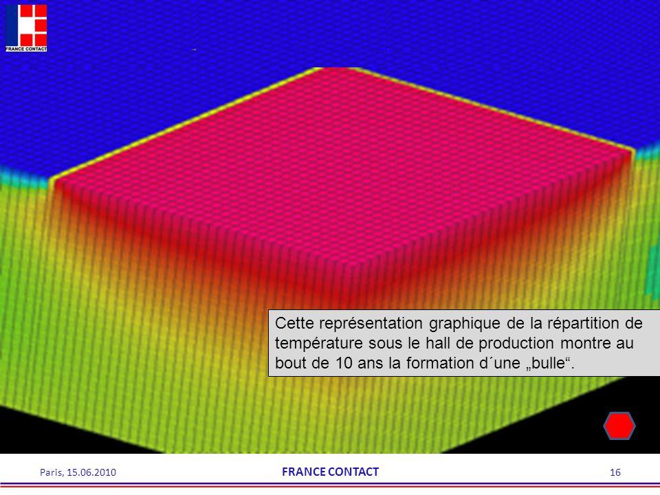 Cette représentation graphique de la répartition de température sous le hall de production montre au bout de 10 ans la formation d´une bulle. 16Paris,