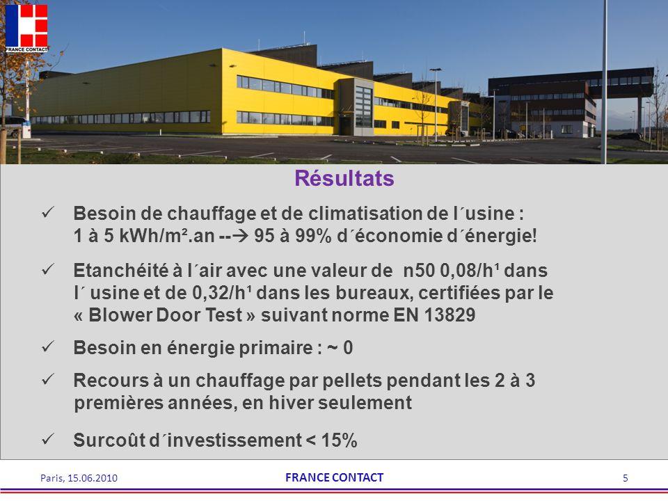 Paris, 15.06.20105 Besoin de chauffage et de climatisation de l´usine : 1 à 5 kWh/m².an -- 95 à 99% d´économie d´énergie! Résultats Etanchéité à l´air