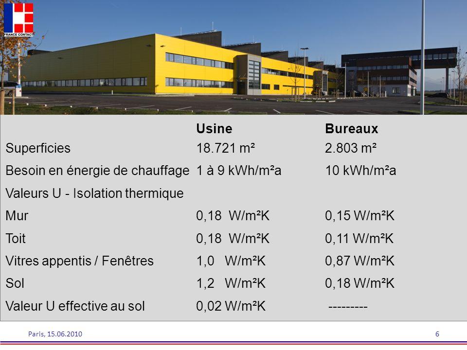 Paris, 15.06.20106 UsineBureaux Superficies18.721 m²2.803 m² Besoin en énergie de chauffage1 à 9 kWh/m²a10 kWh/m²a Valeurs U - Isolation thermique Mur
