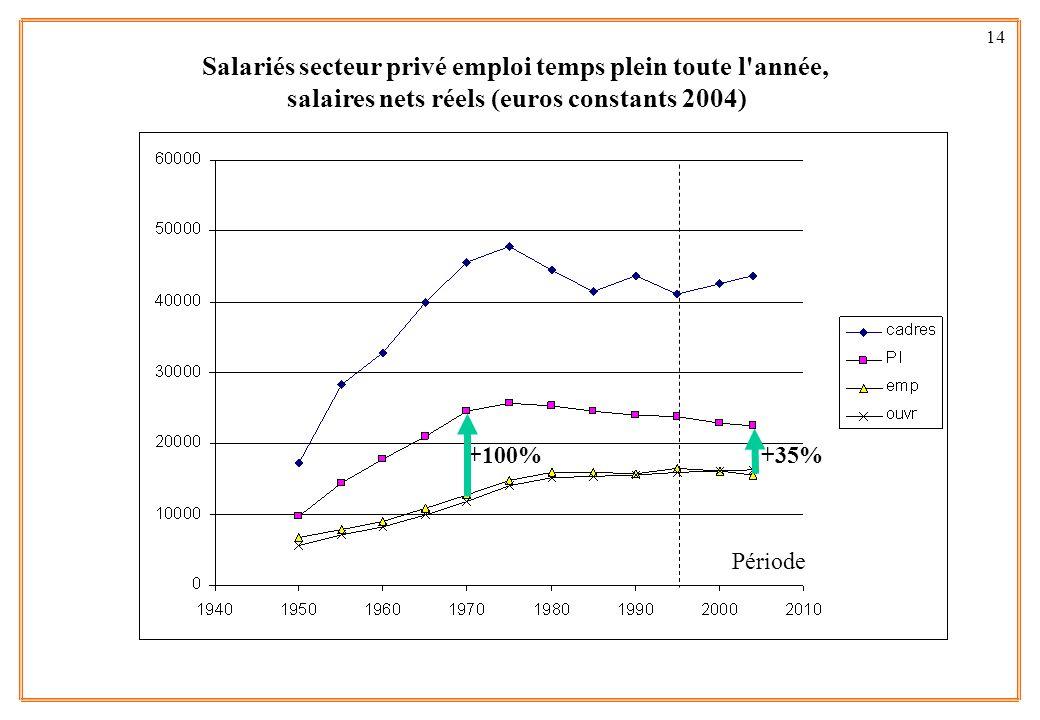 14 Salariés secteur privé emploi temps plein toute l'année, salaires nets réels (euros constants 2004) Période +100%+35%