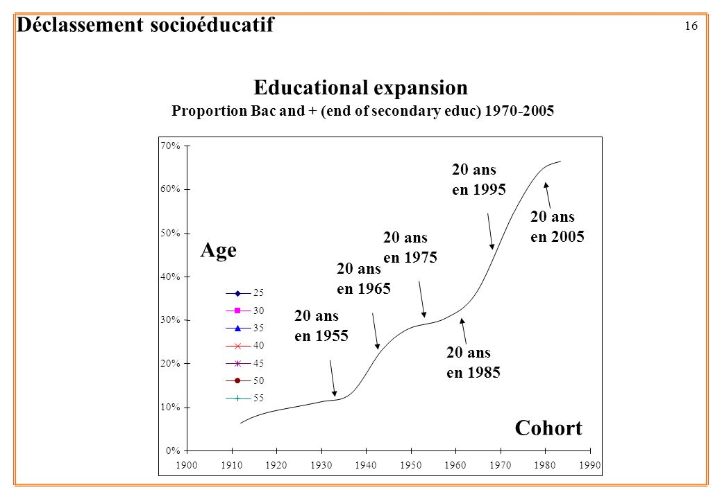 16 Proportion Bac and + (end of secondary educ) 1970-2005 Cohort Age Educational expansion 0% 10% 20% 30% 40% 50% 60% 70% 1900191019201930194019501960