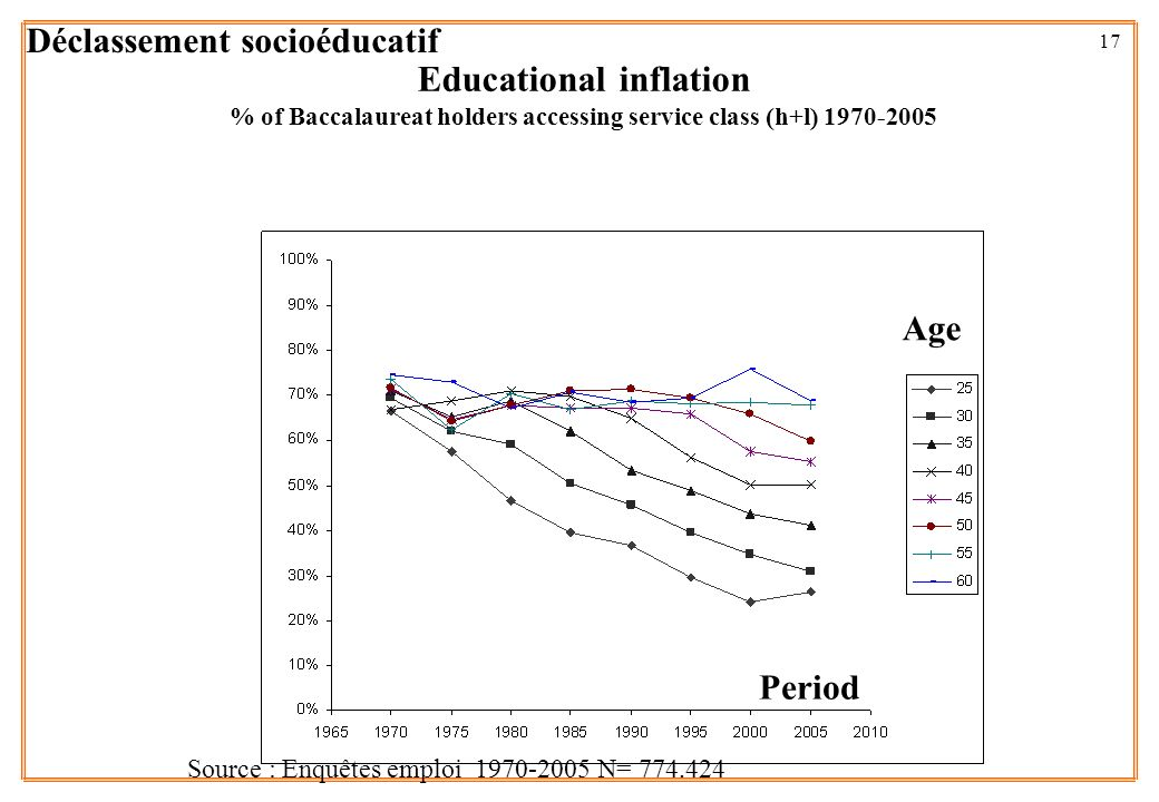 17 Educational inflation % of Baccalaureat holders accessing service class (h+l) 1970-2005 Period Age Source : Enquêtes emploi 1970-2005 N= 774.424 Dé