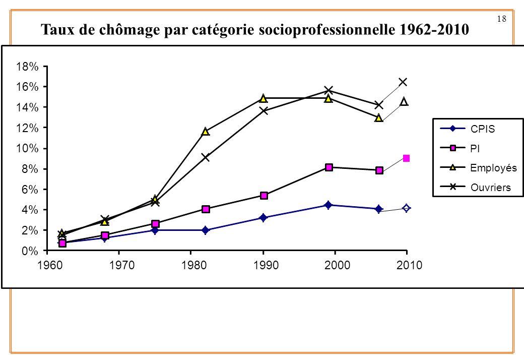 18 Taux de chômage par catégorie socioprofessionnelle 1962-2010 0% 2% 4% 6% 8% 10% 12% 14% 16% 18% 196019701980199020002010 CPIS PI Employés Ouvriers