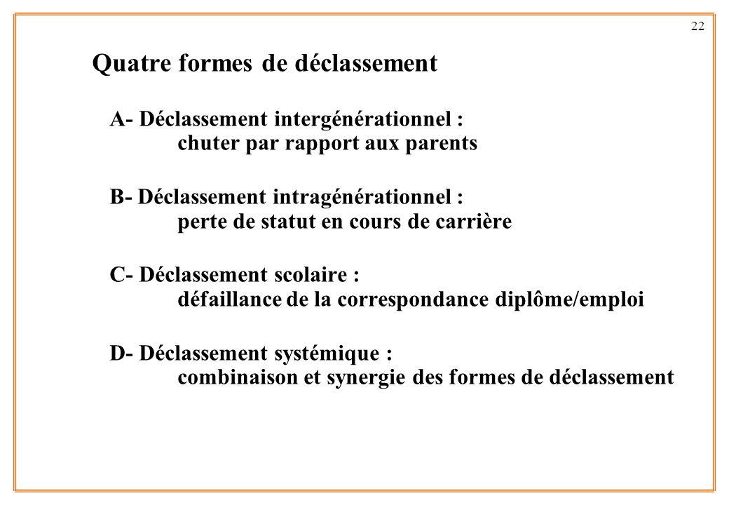 22 Quatre formes de déclassement A- Déclassement intergénérationnel : chuter par rapport aux parents B- Déclassement intragénérationnel : perte de sta