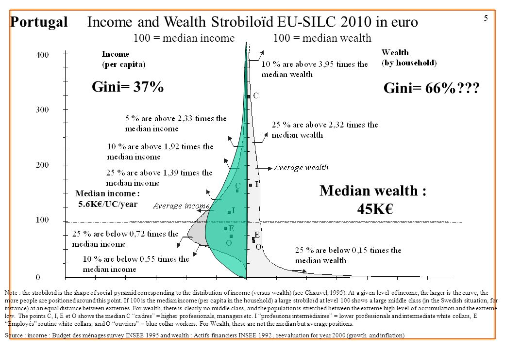 6 Income and Wealth Strobiloïd EU-SILC 2010 in euro 100 = median income 100 = median wealth Note : the strobiloïd is the shape of social pyramid corresponding to the distribution of income (versus wealth) (see Chauvel, 1995).