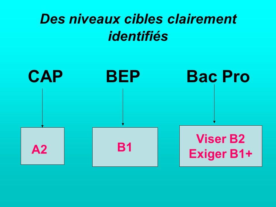 Des niveaux cibles clairement identifiés CAP BEP Bac Pro Viser B2 Exiger B1+ B1 A2