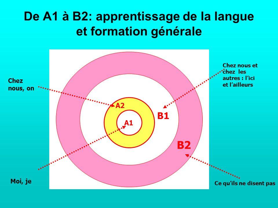 De A1 à B2: apprentissage de la langue et formation générale A1 A2 B1 B2 Chez nous et chez les autres : lici et lailleurs Ce quils ne disent pas Chez nous, on Moi, je
