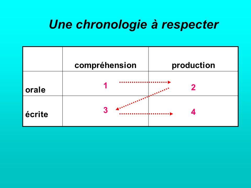 compréhensionproduction orale 1 2 écrite 3 4 Une chronologie à respecter